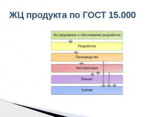 ЖЦ продукта по ГОСТ 15.000