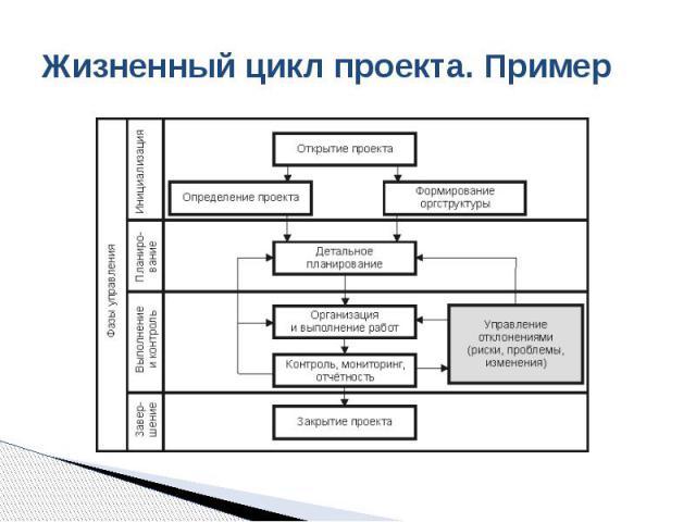 Жизненный цикл проекта. Пример