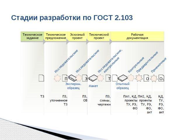 Стадии разработки по ГОСТ 2.103