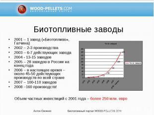 2001 – 1 завод («Биотопливо», Гатчина) 2001 – 1 завод («Биотопливо», Гатчина) 20