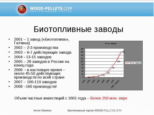 2001 – 1 завод («Биотопливо», Гатчина) 2001 – 1 завод («Биотопливо», Гатчина) 2002 – 2-3 производства 2003 – 6-7 действующих завода 2004 - 13-15 заводов 2005 – 28 заводов в России на конец года 2006 – в настоящее время – около 45-50 действующих прои…