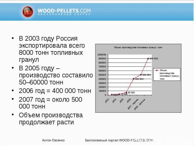 В 2003 году Россия экспортировала всего 8000 тонн топливных гранул В 2003 году Россия экспортировала всего 8000 тонн топливных гранул В 2005 году – производство составило 50–60000 тонн 2006 год = 400 000 тонн 2007 год = около 500 000 тонн Объем прои…