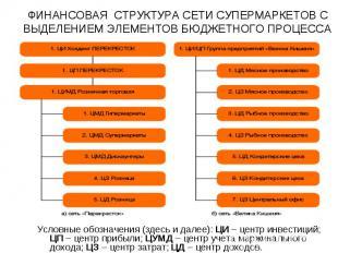 Условные обозначения (здесь и далее): ЦИ – центр инвестиций; ЦП – центр прибыли;