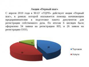 Акция «Первый шаг» Акция «Первый шаг» С апреля 2010 года в МАУ «ГЦРП» действует