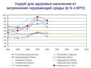 Валовый региональный продукт 2014 томская область