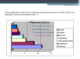 Прогнозируемые темпы роста химической промышленности в 2010–2020 гг. по ведущим