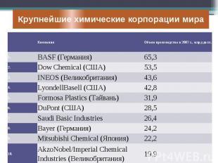Крупнейшие химические корпорации мира