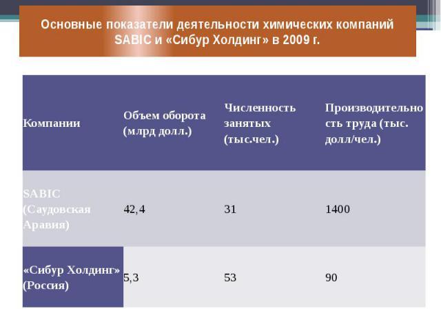 Основные показатели деятельности химических компаний SABIC и «Сибур Холдинг» в 2009 г.