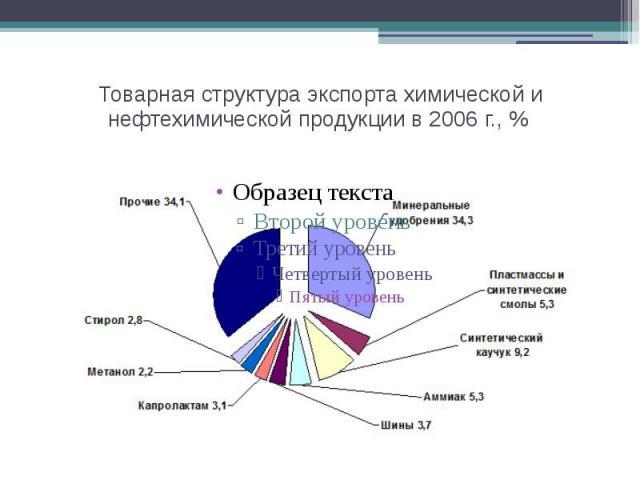 Товарная структура экспорта химической и нефтехимической продукции в 2006 г., %