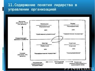 11.Содержание понятия лидерства в управлении организацией