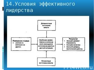 14.Условия эффективного лидерства