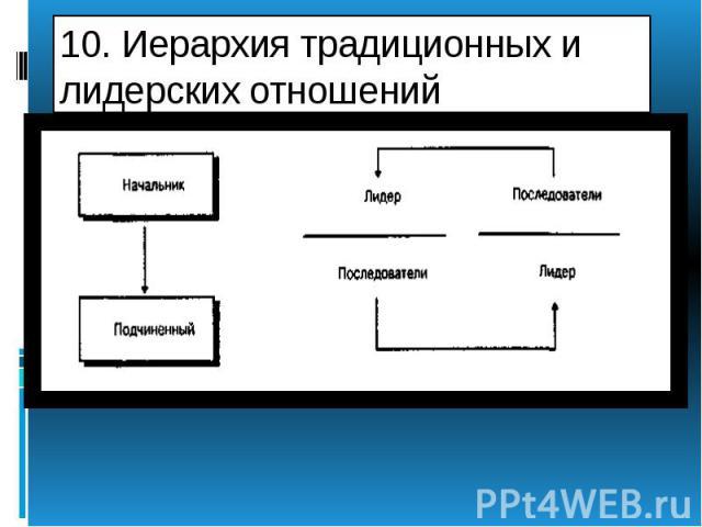 10. Иерархия традиционных и лидерских отношений