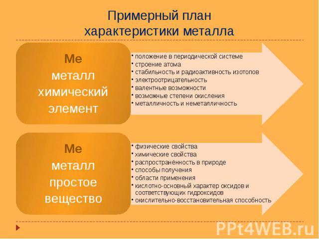 Примерный план характеристики металла