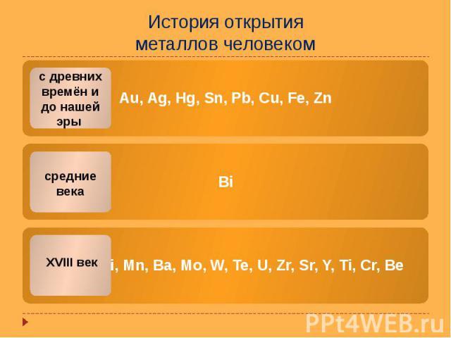История открытия металлов человеком