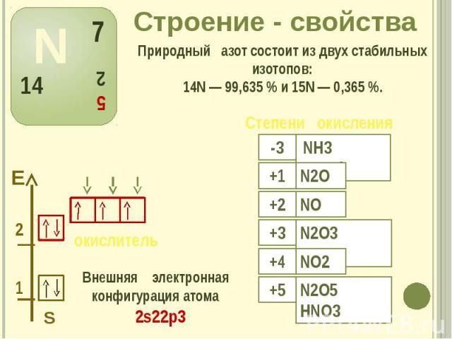 Строение - свойства Внешняя электронная конфигурация атома 2s22р3