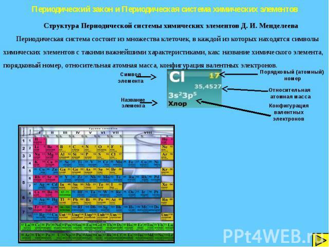 Периодический закон и Периодическая система химических элементов Структура Периодической системы химических элементов Д. И. Менделеева Периодическая система состоит из множества клеточек, в каждой из которых находятся символы химических элементов с …
