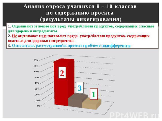 Анализ опроса учащихся 8 – 10 классов по содержанию проекта (результаты анкетирования)