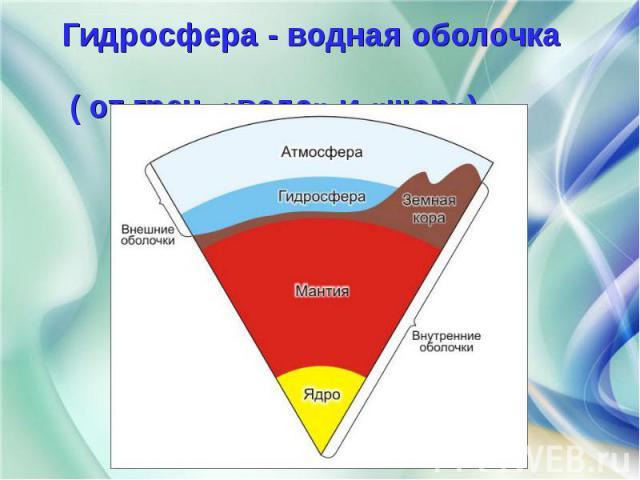 Гидросфера - водная оболочка Гидросфера - водная оболочка ( от греч. «вода» и «шар»).
