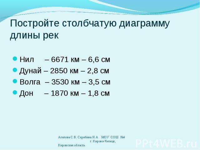 Нил – 6671 км – 6,6 см Дунай – 2850 км – 2,8 см Волга – 3530 км – 3,5 см Дон – 1870 км – 1,8 см