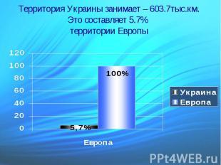 Территория Украины занимает – 603.7тыс.км. Это составляет 5.7% территории Европы
