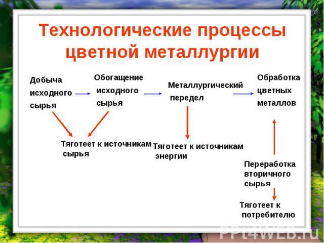 Технологические процессы цветной металлургии