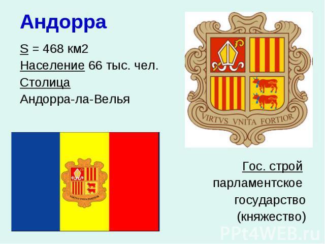 Андорра S = 468 км2 Население 66 тыс. чел. Столица Андорра-ла-Велья Гос. строй парламентское государство (княжество)