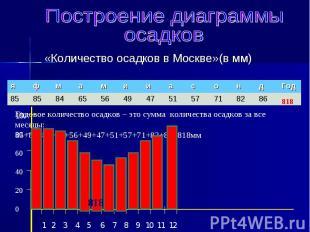 «Количество осадков в Москве»(в мм) «Количество осадков в Москве»(в мм)