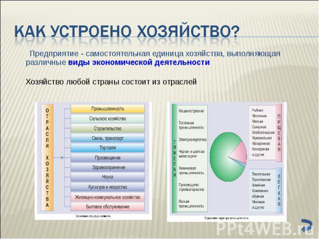 Предприятие - самостоятельная единица хозяйства, выполняющая различные виды экономической деятельности Предприятие - самостоятельная единица хозяйства, выполняющая различные виды экономической деятельности