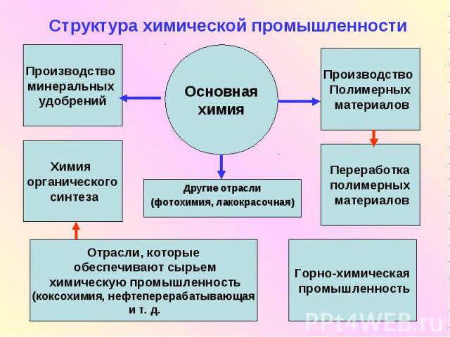 Структура химической промышленности Другие отрасли (фотохимия, лакокрасочная)