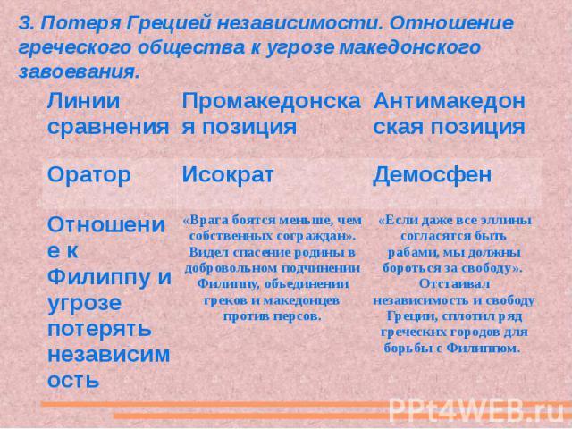 3. Потеря Грецией независимости. Отношение греческого общества к угрозе македонского завоевания.