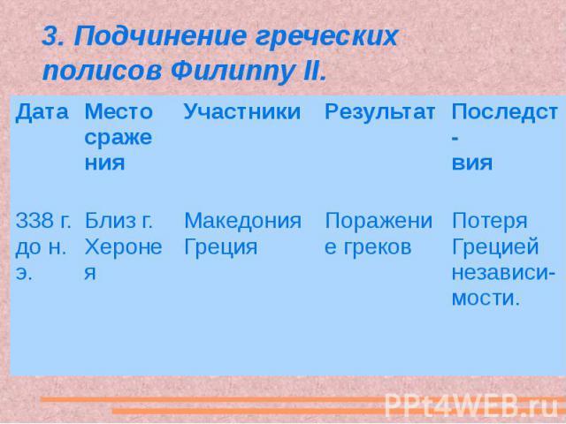 3. Подчинение греческих полисов Филиппу II.