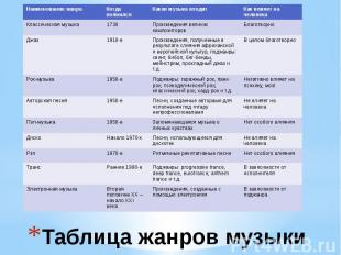 Таблица жанров музыки
