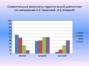 Сравнительные результаты педагогической диагностики (по материалам К.В.Тарасовой