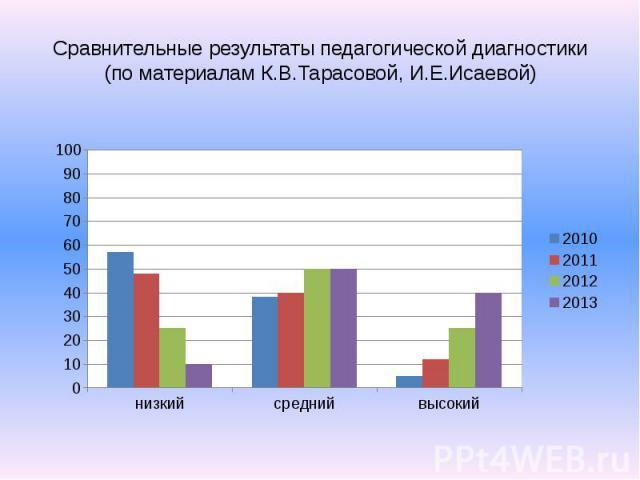 Сравнительные результаты педагогической диагностики (по материалам К.В.Тарасовой, И.Е.Исаевой)