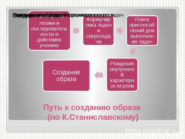 Путь к созданию образа (по К.Станиславскому)