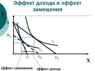 Эффект дохода и эффект замещения