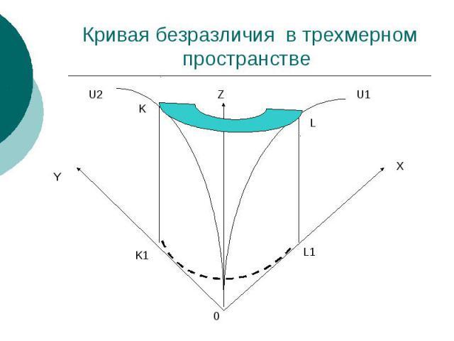 Кривая безразличия в трехмерном пространстве