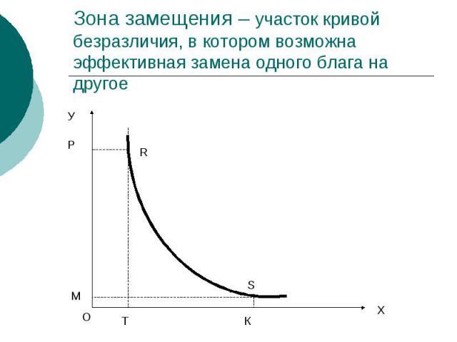 Зона замещения – участок кривой безразличия, в котором возможна эффективная замена одного блага на другое