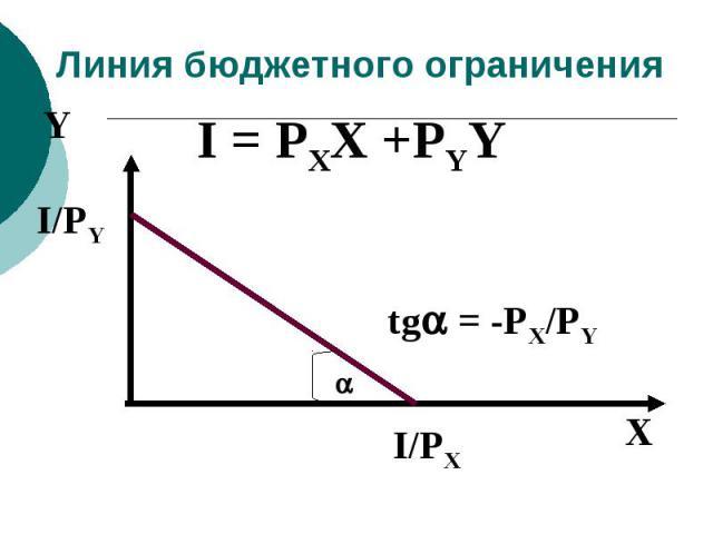 Линия бюджетного ограничения