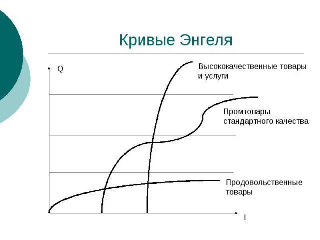Кривые Энгеля