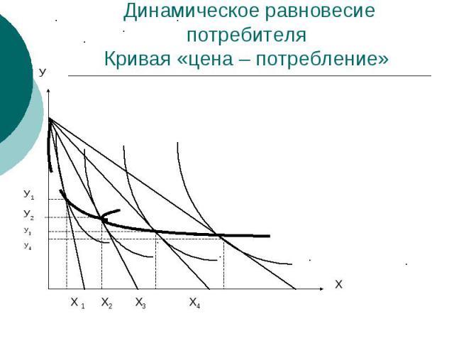 Динамическое равновесие потребителя Кривая «цена – потребление»