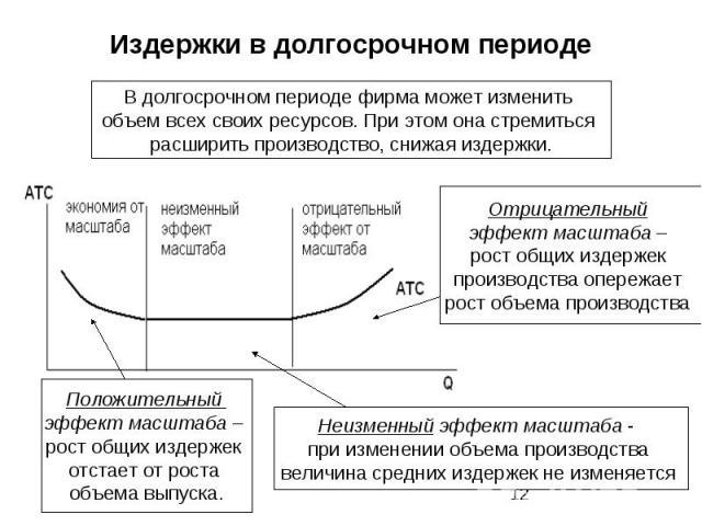 издержки предприятия в краткосрочном и долгосрочном периодах шпаргалка