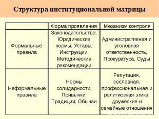 Структура институциональной матрицы