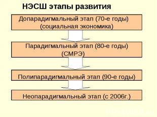 НЭСШ этапы развития