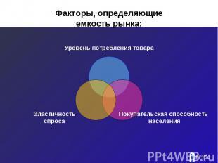 Факторы, определяющие емкость рынка:
