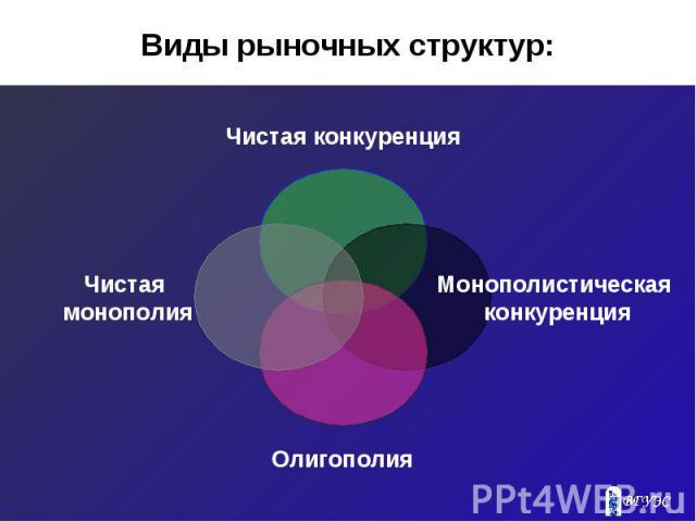 Виды рыночных структур: