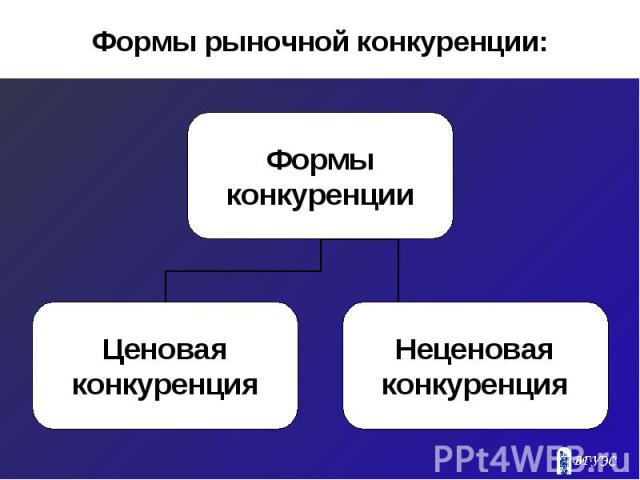 Формы рыночной конкуренции: