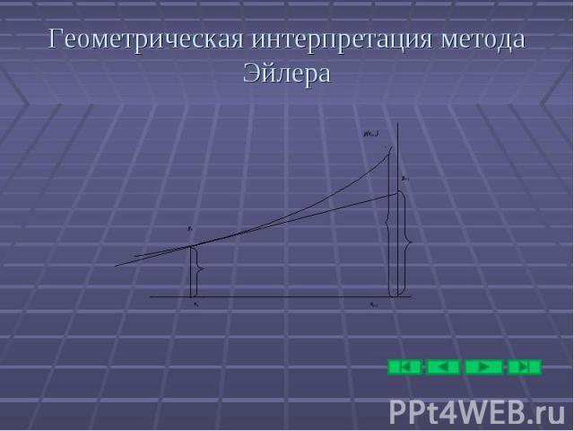 Геометрическая интерпретация метода Эйлера