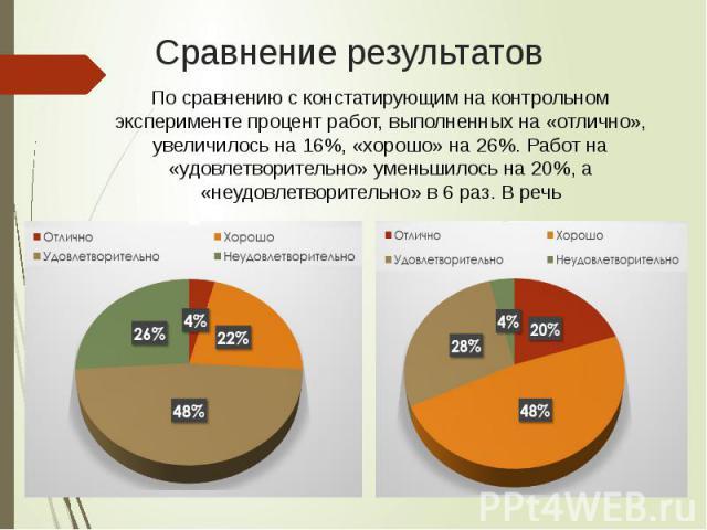 Сравнение результатов