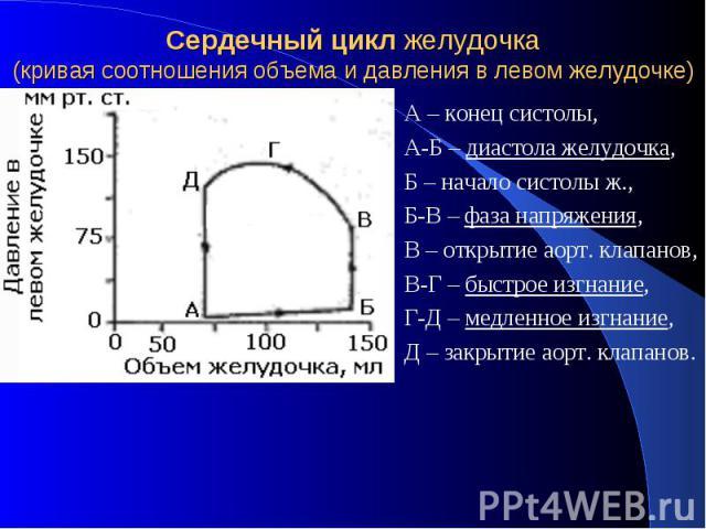 Сердечный цикл желудочка (кривая соотношения объема и давления в левом желудочке) А – конец систолы, А-Б – диастола желудочка, Б – начало систолы ж., Б-В – фаза напряжения, В – открытие аорт. клапанов, В-Г – быстрое изгнание, Г-Д – медленное изгнани…